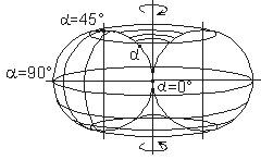 Тороидная поверхность с распределением собственных структур определенностей от изотропной