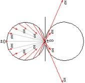 Условная поверхность - симметричное состояние