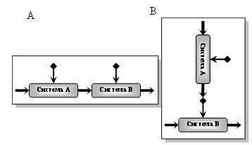 Некоторые варианты взаимодействия элементов системы