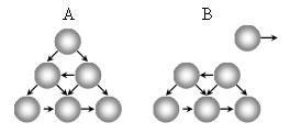 Дегенерация систем – распад системы на отдельные элементы