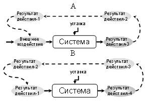 Генератор переменного результата действия в момент запуска генерации (А) и последующей самостоятельной генерации
