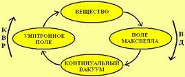 Материальные объекты в замкнутом природном цикле: континуальный вакуум – конвергирующее поле (унитронное поле) – вещество –поле Максвелла (дивергирующее поле)– континуальный вакуум.