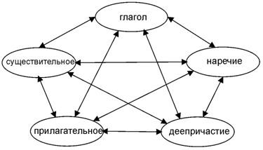 Лингвистическая модель пентаграммы категорий для частей речи