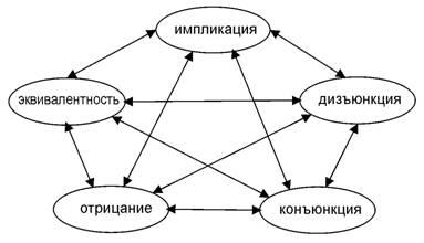Пентаграмма категорий для логических символов