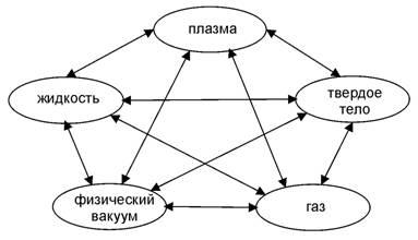 Пять фазовых состояний Плоти Единого в пентаграмме категорий