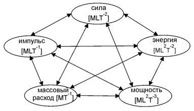 Пентаграмма категорий классической физики