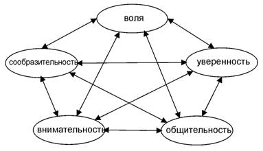 Пентаграмма базисных черт характера