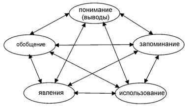 Пентаграмма сознательного формирования смыслов у ребенка
