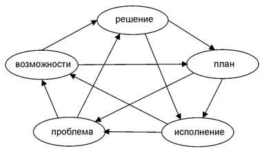 Пентаграмма производственного совещания