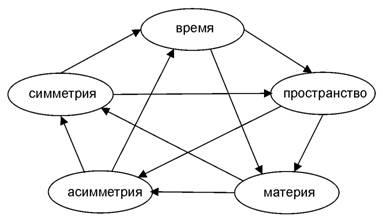 Пентаграмма категорий для исходного физического мира