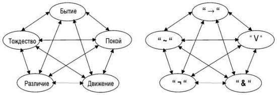 Пентаграмма Платона
