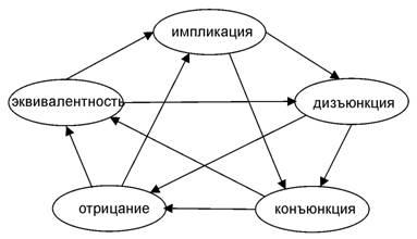 Пентаграмма категорий для логических операций
