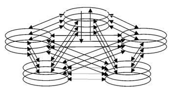 Горизонтальные и вертикальные связи в пентаграмме категорий