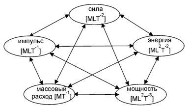Пентаграмма категорий для классической динамики материальной точки