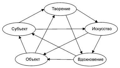 Субъект и Объект в пентаграмме категорий как творческий план