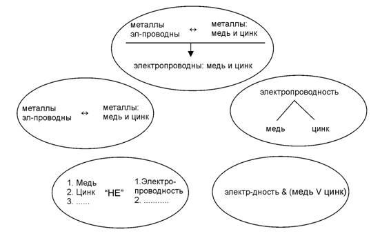 Силлогистика в пентаграмме категорий (цинк добавлен для наглядности)