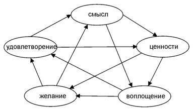 Пентаграмма категорий для смысла жизни человека