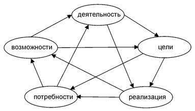 `Физиологическая` пентаграмма категорий