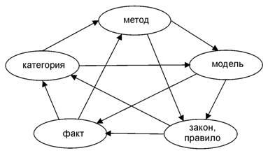 Пентаграмма категорий для диалектики