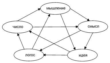 Пентаграмма категорий