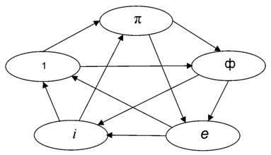 5 констант в пентаграмме категорий