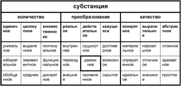 Сводная таблица категорий и субкатегорий