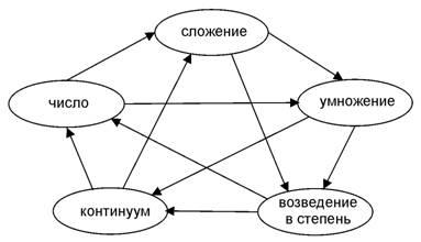 Пентаграмма категорий для арифметической области действительных чисел