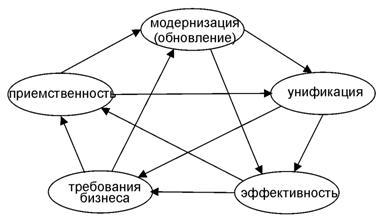 Пентаграмма категорий адаптационного процесса соответствия программ требованиям бизнеса