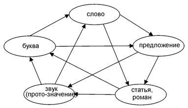 Пентаграмма формирования текста