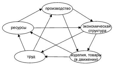 Пентаграмма экономической деятельности