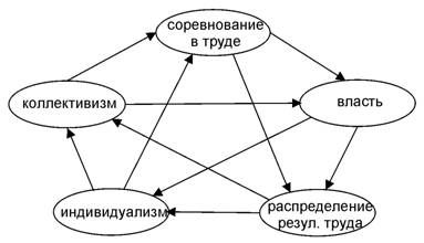 Пентаграмма категорий разрешения антиномии