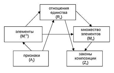 Пентада ОТС из концепта Ю.А. Урманцева