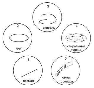 Эвалектическая пентада для развития движения геометрической точки
