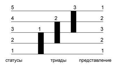 Пояснение к механизму развертки-свертки пентады