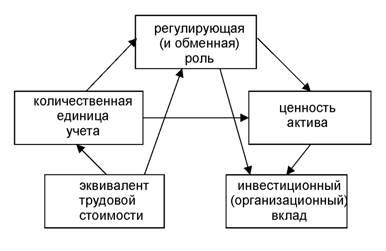 Пентада роли денег в экономическом обществе