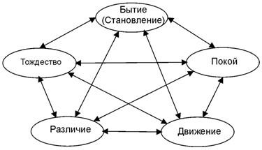Классическая пентаграмма категорий Платона