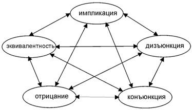 Пентаграмма логических операторов