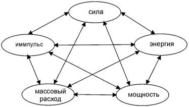 Пентаграмма категорий для основных физических понятий