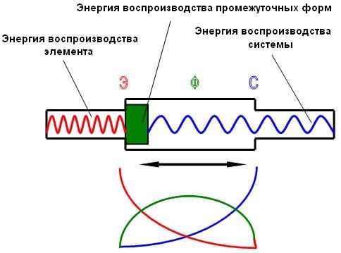 Рис. 2. Аналоговая иллюстрация фазового процесса.