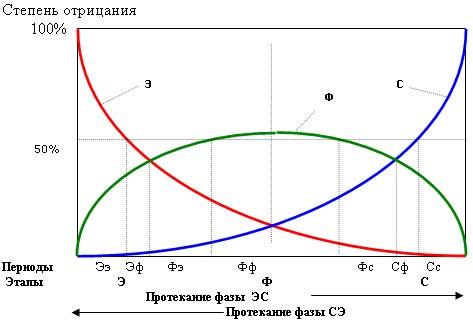 Рис. 3. Динамика базисных отрицаний (противоречий) в фазе эволюционного цикла.